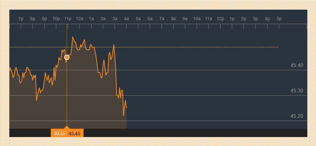 График WTI Crude Oil (Nymex)